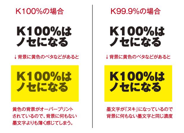 K100%はノセになる